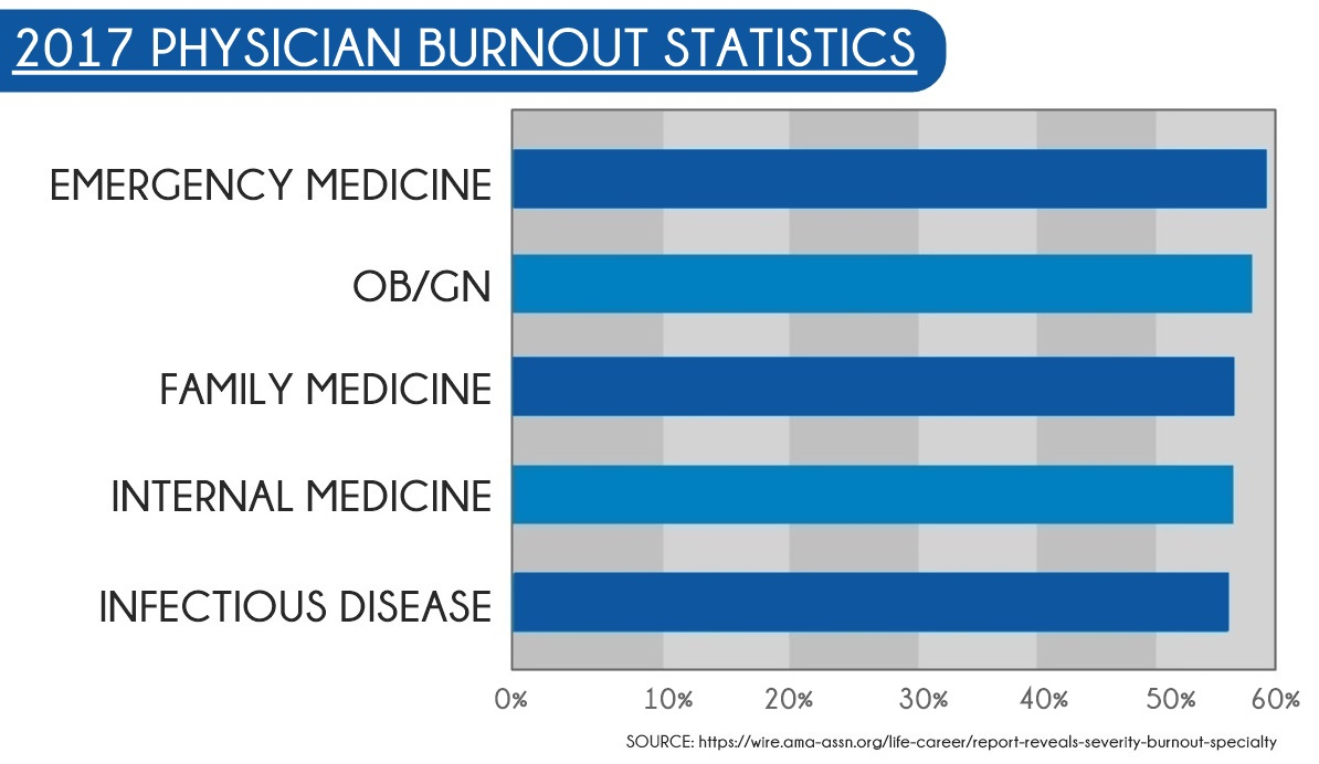 2018 physician burnout numbers